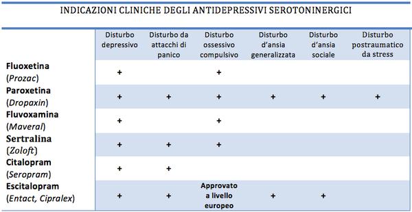 antidepressivi_3